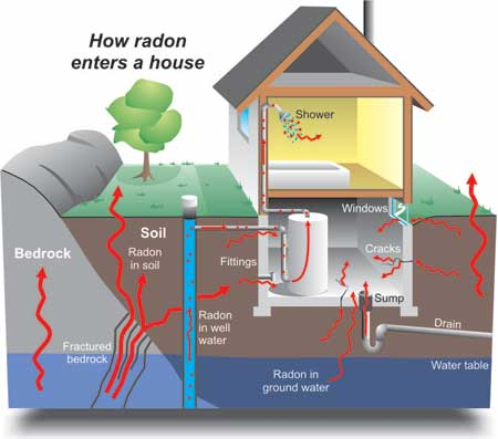Diagram showing the various pathways by which radon can enter a home.  Image courtesy of Natural Resources Canada www.geoscape.nrcan.gc.ca
